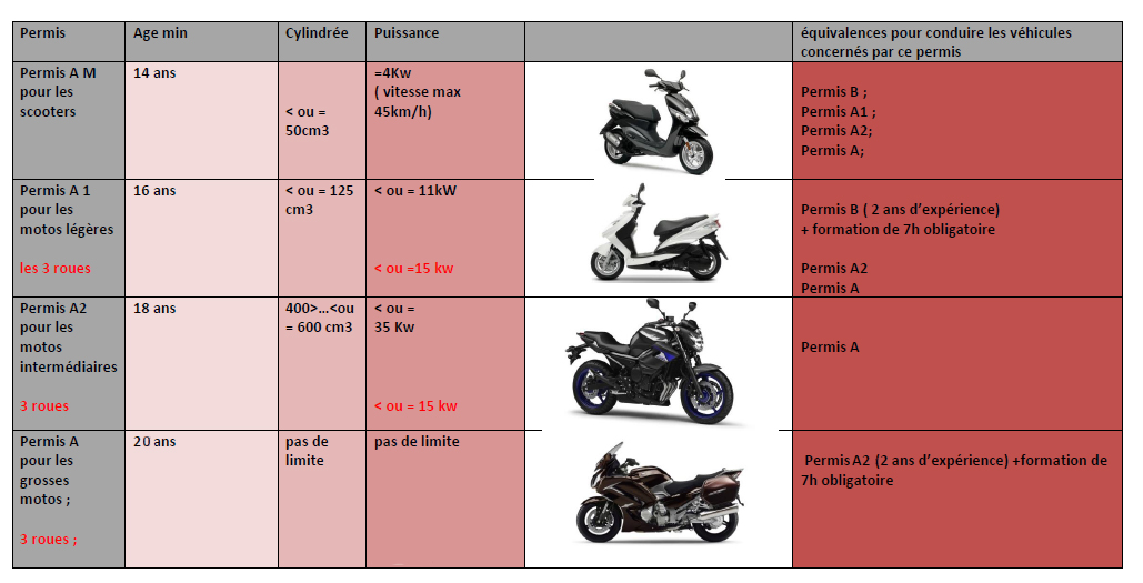 Different permis moto